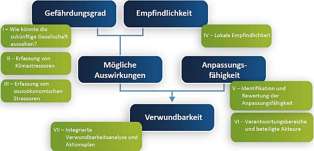 Baltic Climate | Raumplaner > Verwundbarkeitsanalyse ...