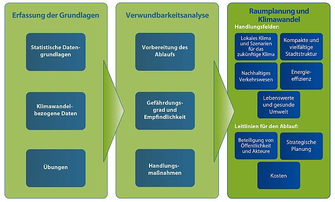 Baltic climate raumplaner raumplanung und klimawandel for Raumplaner tool